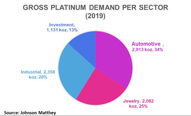 PLTM Weekly: The Platinum Market Swung To A Deficit Last Year - GraniteShares Platinum Trust (NYSEARCA:PLTM) 6