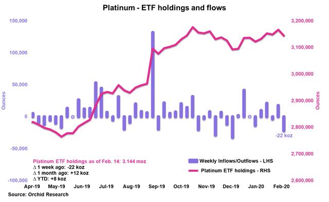 PLTM Weekly: The Platinum Market Swung To A Deficit Last Year - GraniteShares Platinum Trust (NYSEARCA:PLTM) 3