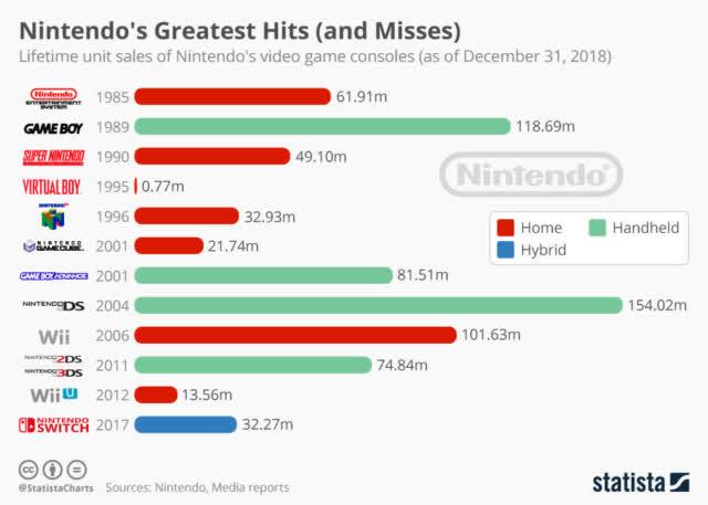 Nintendo's Uncertain And Lackluster Future Outside Of The Switch - Nintendo Co., Ltd. (OTCMKTS:NTDOY) | Seeking Alpha