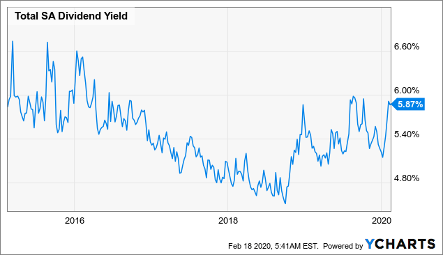 Total: This 5.9%-Yielding Oil Major Is A Great Bargain After Its Recent Correction - TOTAL S.A. (NYSE:TOT) | Seeking Alpha