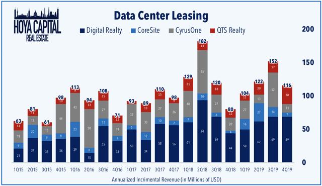 data center leasing