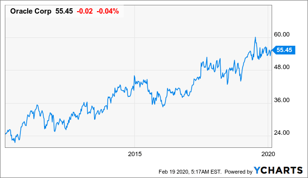 Oracle: Solid Financials And Concentration On Maximizing Shareholder Value - Oracle Corporation (NYSE:ORCL) | Seeking Alpha