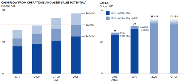Exxon Mobil operating cash flow and capital expenditure