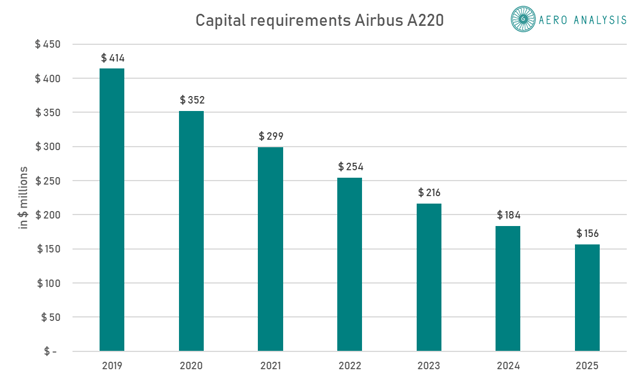 Airbus A220 Costs