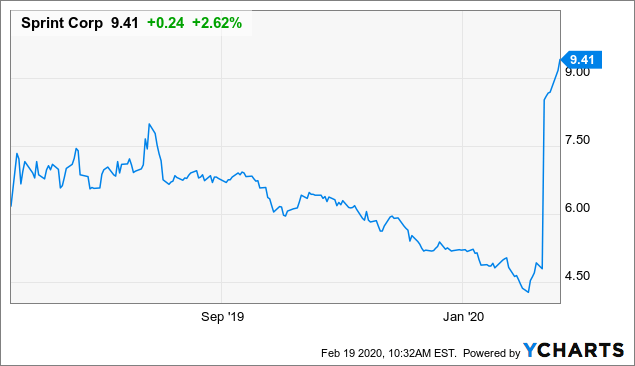 Selling The Latest Sprint Pop, Again - Sprint Corporation (NYSE:S) | Seeking Alpha