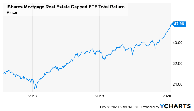 Reit/Real Estate Investing - cover