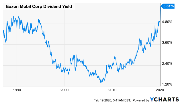 Exxon Mobil: Value Beginning To Emerge With The Highest Dividend Yield In A Generation - Exxon Mobil Corporation (NYSE:XOM) | Seeking Alpha
