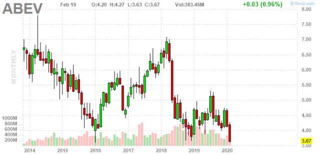 At 10-Year Lows, Ambev Is A Buy - Ambev S.A. (NYSE:ABEV) | Seeking Alpha