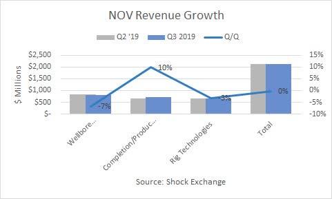 National Oilwell Varco Q3 2019 revenue. Source: Shock Exchange