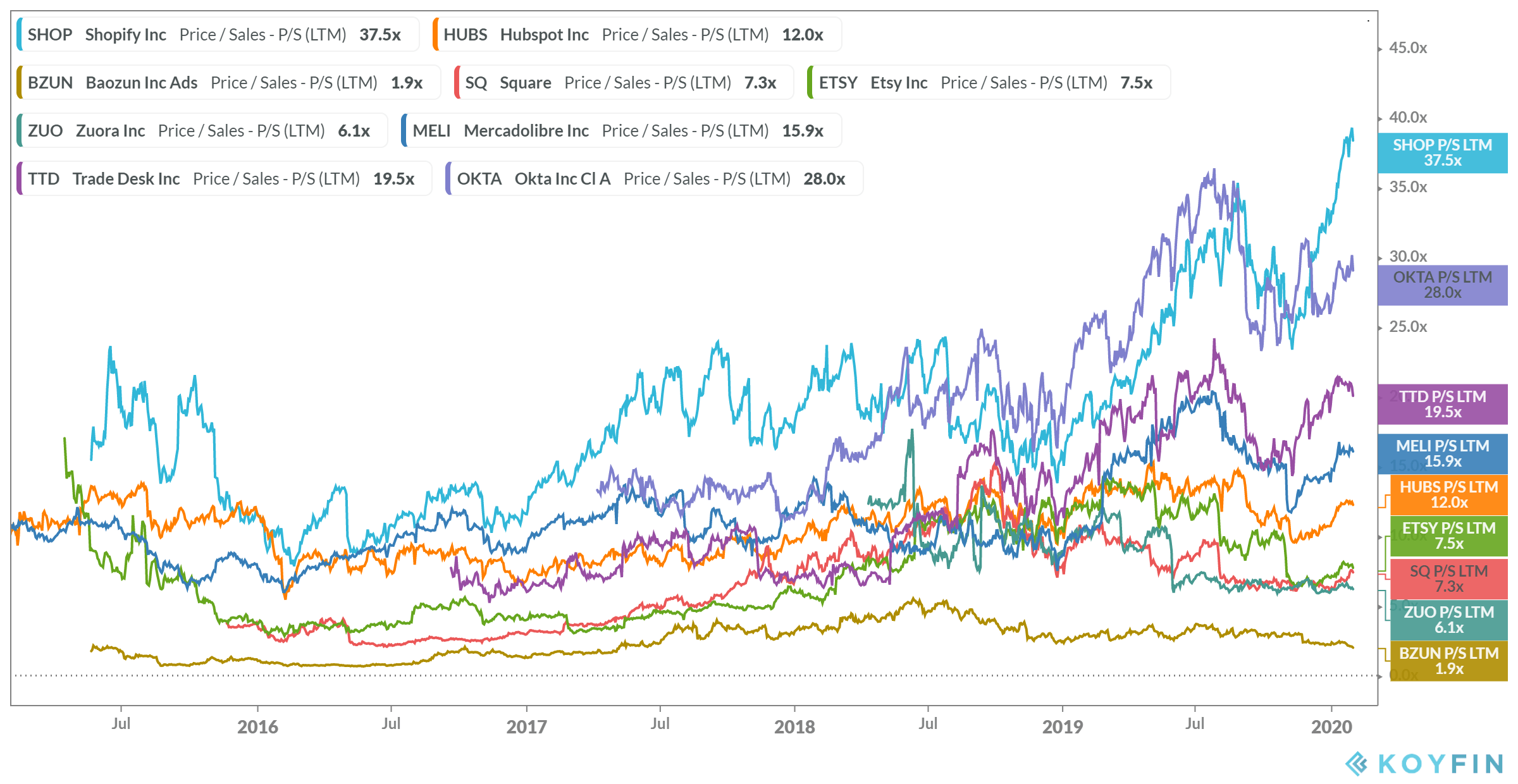 Shopify A Bubble Type Valuation Beyond Reasoning Nyse Shop Seeking Alpha