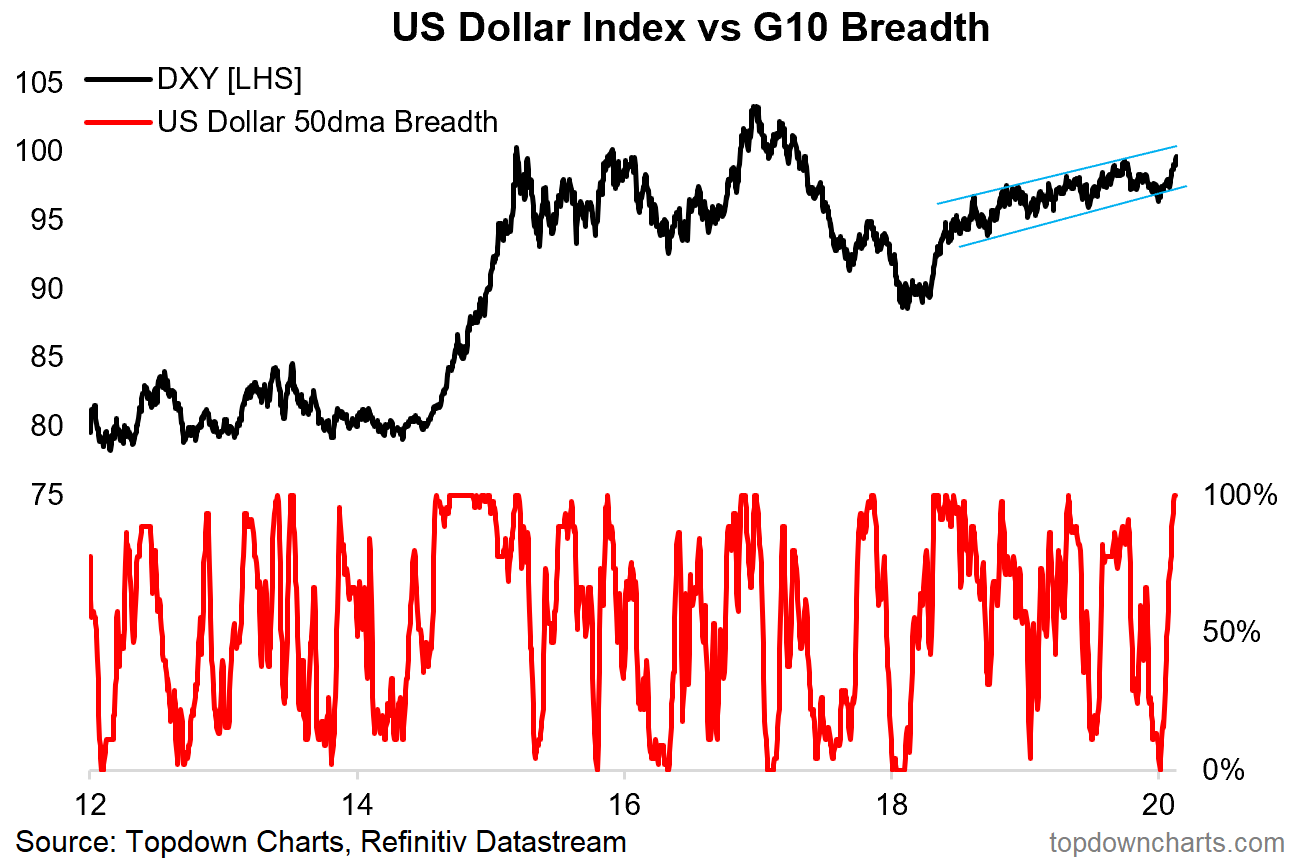 U.S. Dollar Index: Next Steps - Dow Jones FXCM Dollar Index (:USDOLLAR) | Seeking Alpha