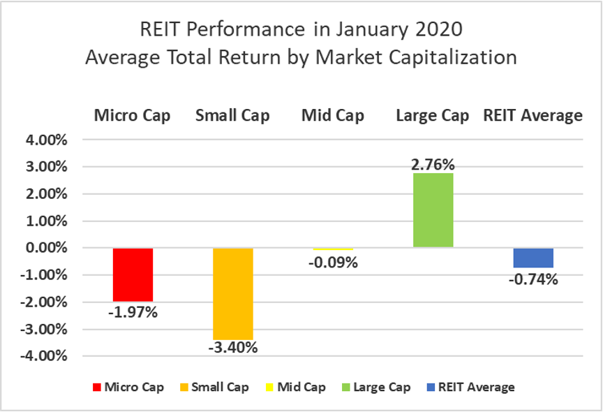 The State Of REITs: February 2020 Edition   Seeking Alpha
