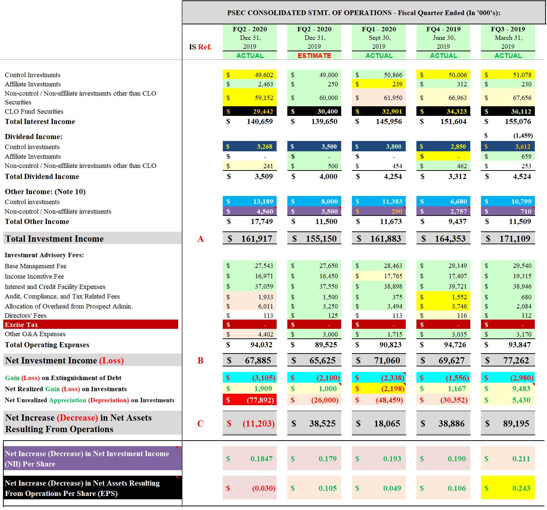 Full Assessment Of Prospect Capital's Fiscal Q2 2020 (Includes Updated Positive And Negative Catalysts/Factors) - Prospect Capital Corporation (NASDAQ:PSEC)   Seeking Alpha