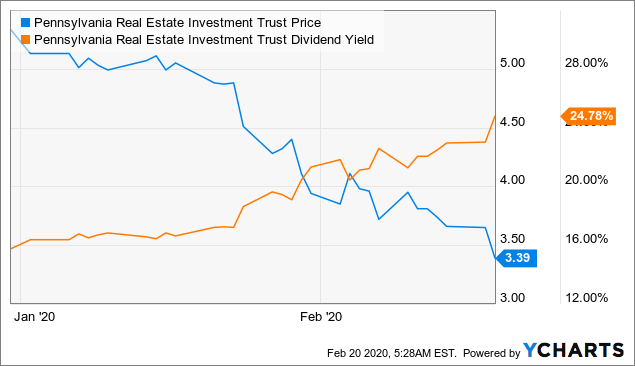 Pennsylvania REIT Is An A-Mall Owner, Trading Like Junk - Pennsylvania Real Estate Investment Trust (NYSE:PEI)   Seeking Alpha