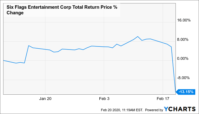 Six (Red) Flags: Free Cash Flow Profile Dictated The Large Cut - Six Flags Entertainment Corporation (NYSE:SIX)   Seeking Alpha