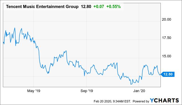 Tencent Music Entertainment: The Music Hasn't Stopped - Tencent Music Entertainment Group (NYSE:TME) | Seeking Alpha