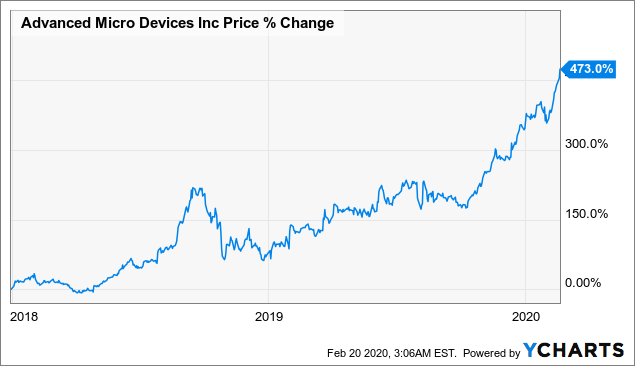 AMD: Don't Confuse Stable Foundation With Eternity - Advanced Micro Devices, Inc. (NASDAQ:AMD) | Seeking Alpha