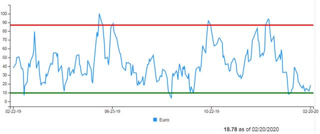 Euro Daily Sentiment Index