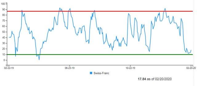Swiss franc Daily Sentiment Index