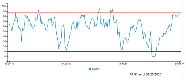 US Dollar Daily Sentiment Index