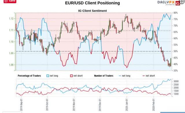 Euro USD IG Client Sentiment Index