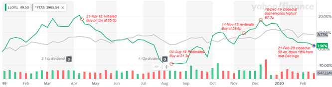Lloyds: Reiterate Buy After 18% Correction And Before 2020 Stabilization - Lloyds Banking Group plc (NYSE:LYG) | Seeking Alpha