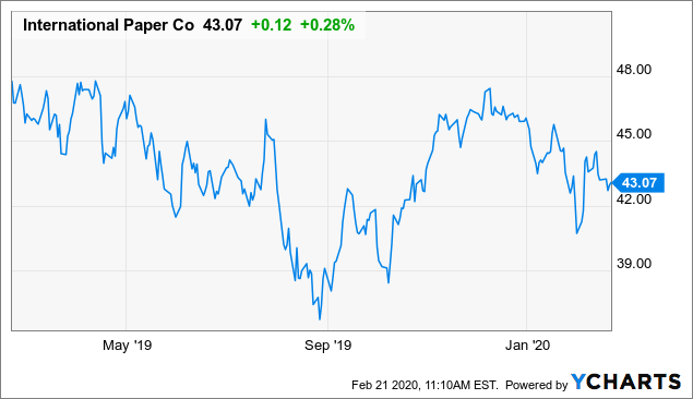 International Paper: The 4.8% Dividend Is Very Safe - International Paper Company (NYSE:IP)   Seeking Alpha
