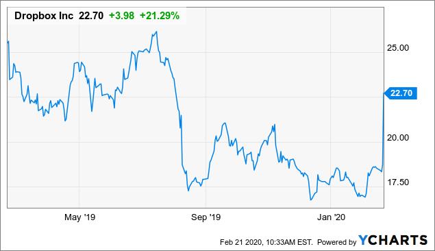 Dropbox: Great Q4, But Staying On The Sidelines - Dropbox, Inc. (NASDAQ:DBX) | Seeking Alpha
