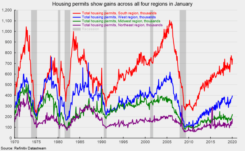 New Home Construction Falls, While Permits Rise In January | Seeking Alpha