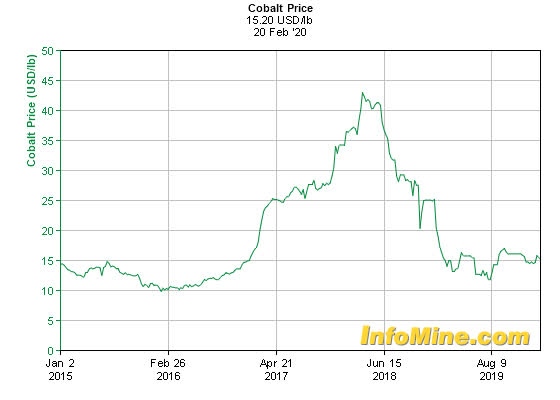 Cobalt Miners News For The Month Of February 2020 | Seeking Alpha