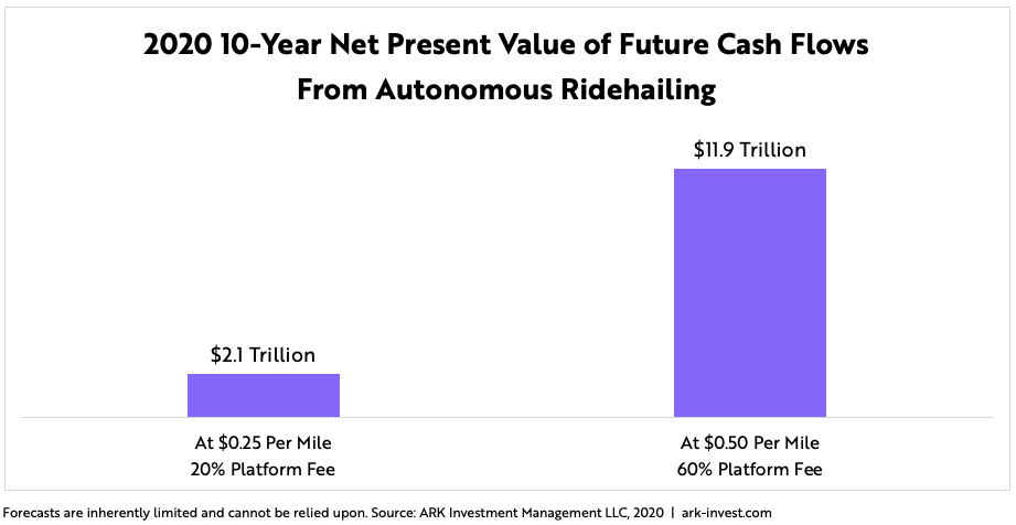 Autonomous Ridehailing Could Be More Profitable Than We Had Modeled | Seeking Alpha