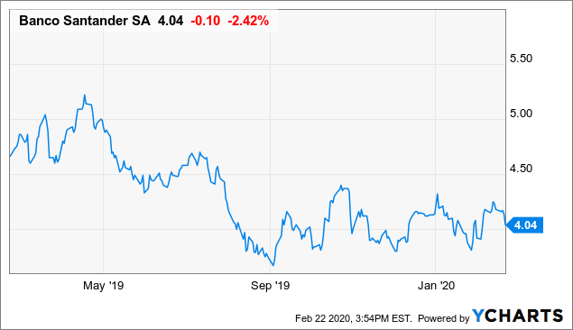 Banco Santander: A 6.1% Dividend Yield And Strong Capital Ratios Bode Well For 2020 - Banco Santander, S.A. (NYSE:SAN) | Seeking Alpha