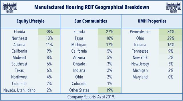 manufactured housing REITs portfolio
