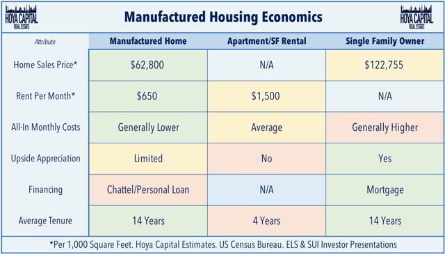 manufactured housing economics