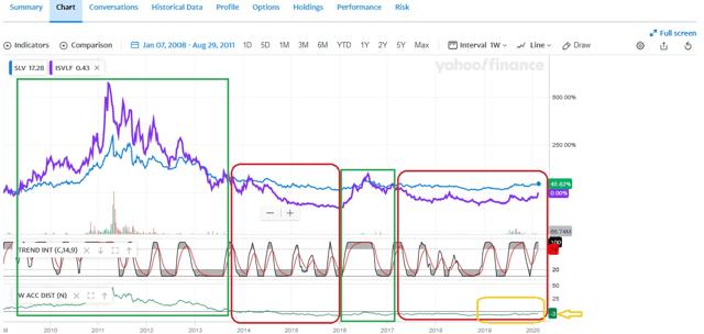Impact Silver Price Sensitivity Analysis