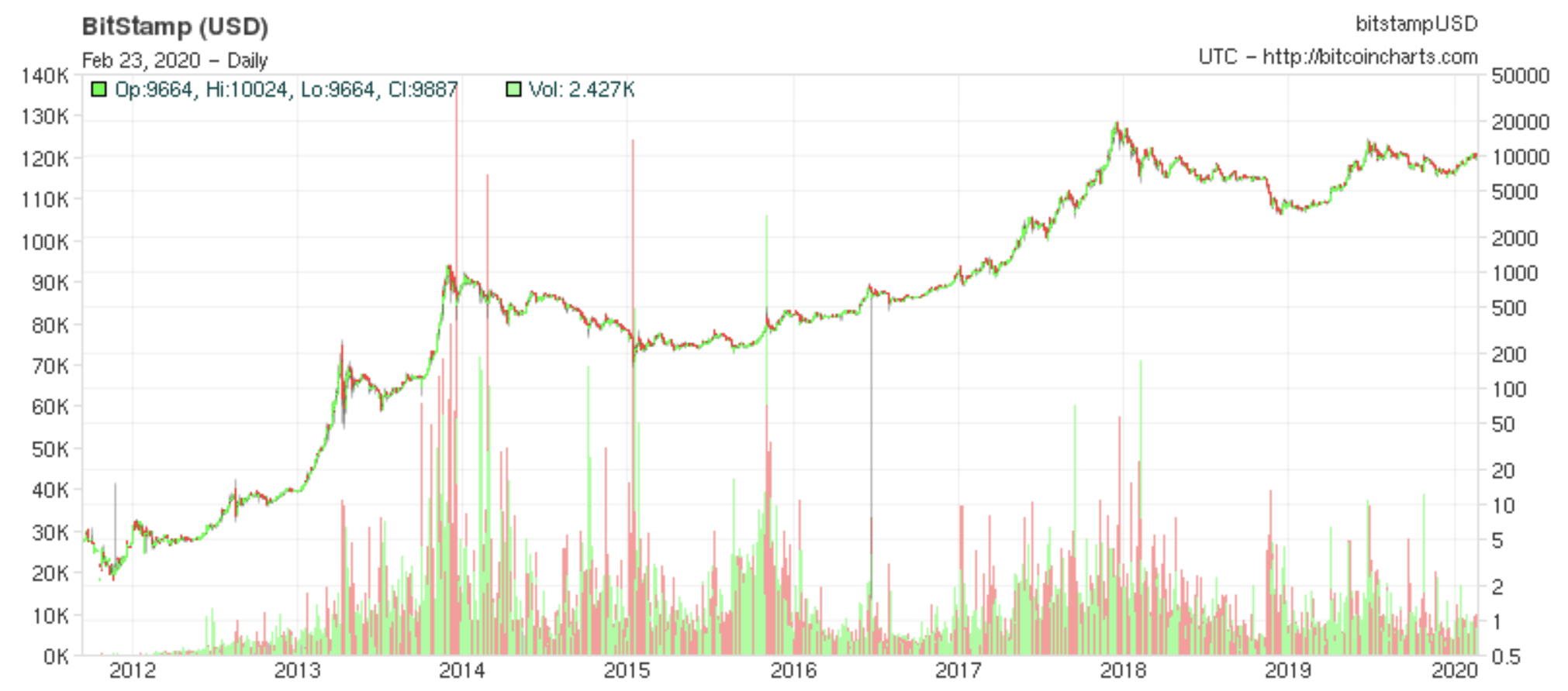 what was bitcoin worth 5 years ago
