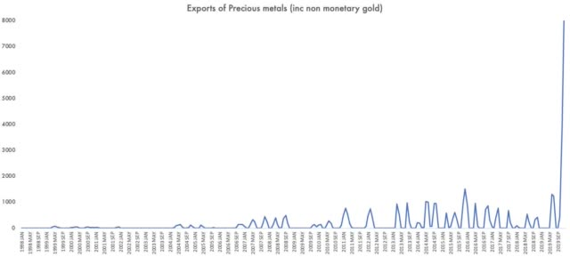 Shining A Light On The Mystery Gold 'Exports' From The U.K. | Seeking Alpha