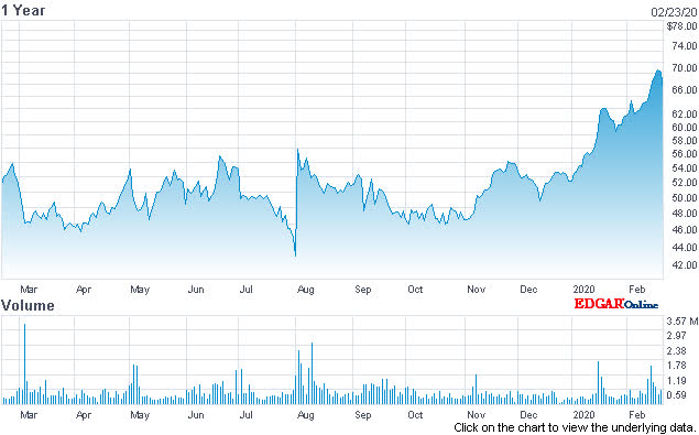 Cloud Stocks: BlackLine Remains Focused On SAP Integration - BlackLine, Inc. (NASDAQ:BL)   Seeking Alpha