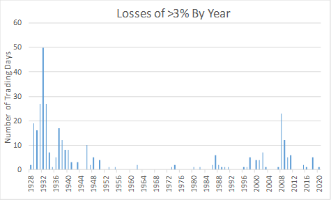 A History Of Consecutive -3% Days - SPDR S&P 500 Trust ETF (NYSEARCA:SPY) | Seeking Alpha