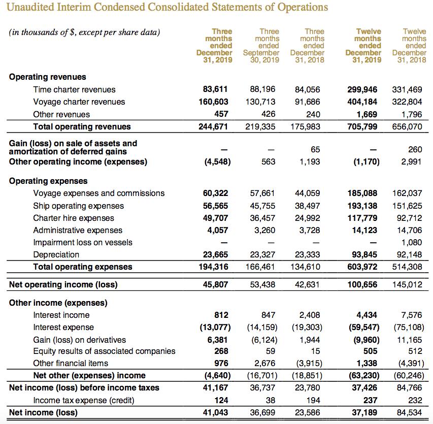 Golden Ocean: Surprisingly Good Performance Given Shipping Headwinds - Golden Ocean Group Limited (NASDAQ:GOGL)   Seeking Alpha