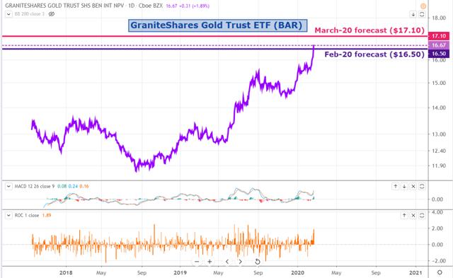 BAR Weekly: Don't Be Too Greedy - GraniteShares Gold Trust (NYSEARCA:BAR) 1