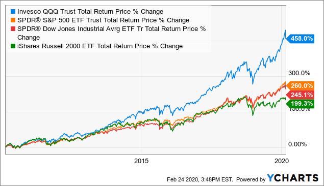IWM: The 'Benchmark Bubble' And Its Coming Demise - iShares Russell 2000 ETF (NYSEARCA:IWM) | Seeking Alpha