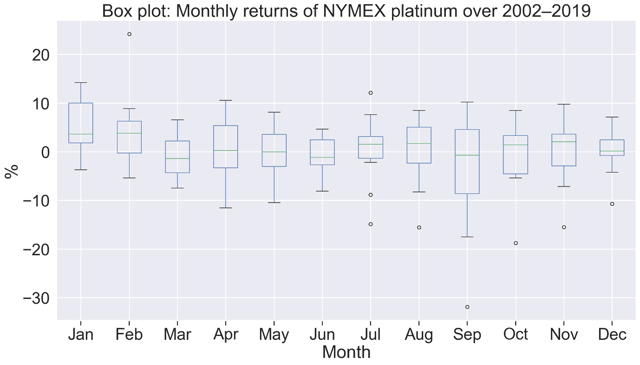 PLTM Weekly: Expect Modest Upside In March - GraniteShares Platinum Trust (NYSEARCA:PLTM) 2