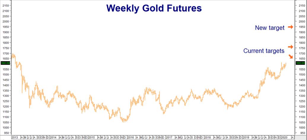 Gold May Hit $2,020 In 2020 | Seeking Alpha
