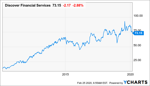 Discover Financial Services: Get Your Card Out For This One - Discover Financial Services (NYSE:DFS) | Seeking Alpha