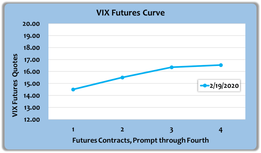 The Easy VIX: When It Will Be Safe To Go Back In The Water | Seeking Alpha
