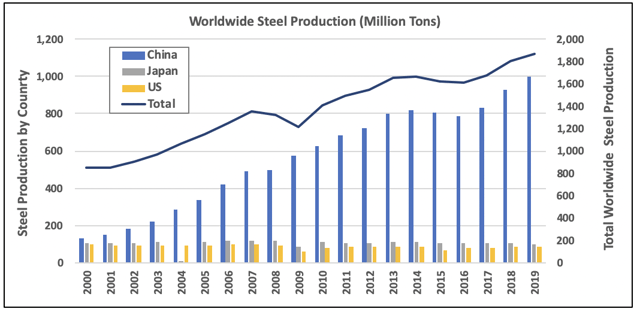 Steel production rates