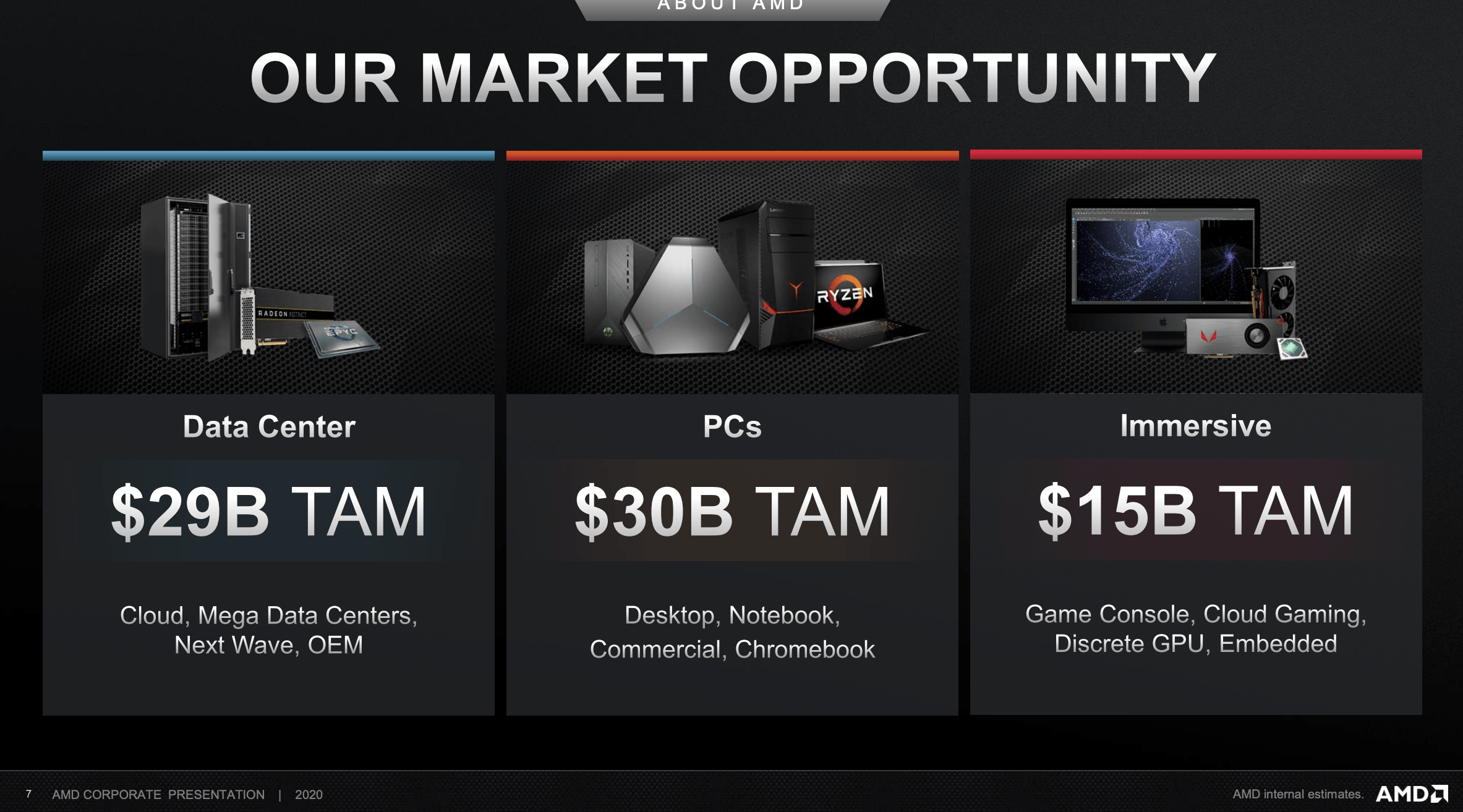 Amd Last Chance Below 50 Nasdaq Amd Seeking Alpha