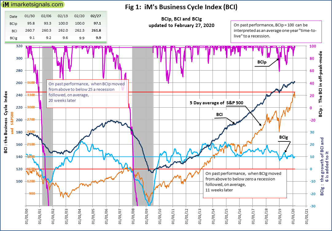 No Recession Signaled By iM's Business Cycle Index: Update - February 27, 2020 | Seeking Alpha
