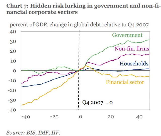 Government Debt Growth Worldwide